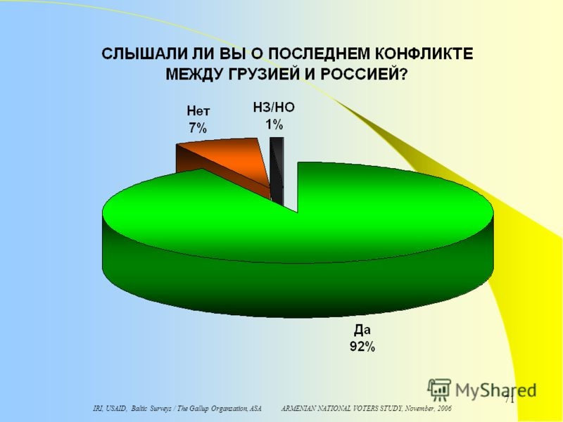 IRI, USAID, Baltic Surveys / The Gallup Organzation, ASA ARMENIAN NATIONAL VOTERS STUDY, November, 2006 71