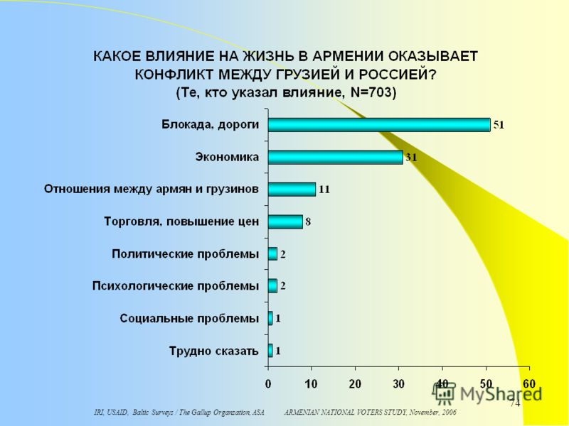 IRI, USAID, Baltic Surveys / The Gallup Organzation, ASA ARMENIAN NATIONAL VOTERS STUDY, November, 2006 74