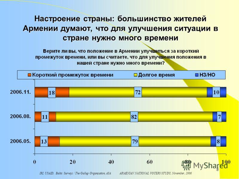 IRI, USAID, Baltic Surveys / The Gallup Organzation, ASA ARMENIAN NATIONAL VOTERS STUDY, November, 2006 8 Настроение страны: большинство жителей Армении думают, что для улучшения ситуации в стране нужно много времени