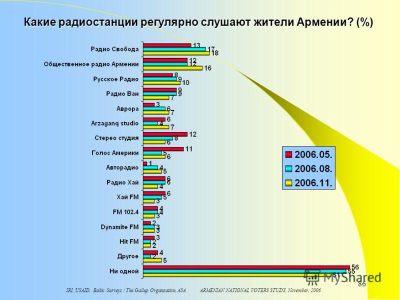 IRI, USAID, Baltic Surveys / The Gallup Organzation, ASA ARMENIAN NATIONAL VOTERS STUDY, November, 2006 86 Какие радиостанции регулярно слушают жители Армении? (%)