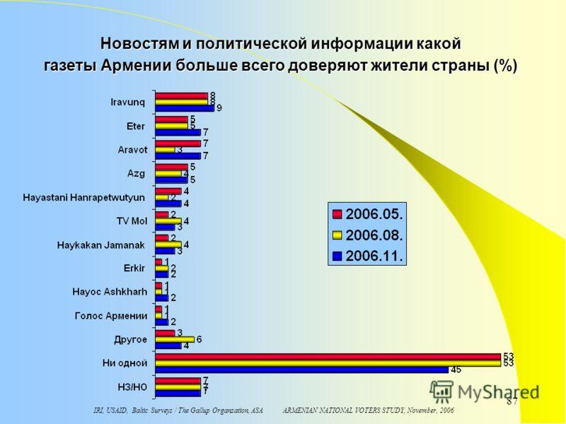 IRI, USAID, Baltic Surveys / The Gallup Organzation, ASA ARMENIAN NATIONAL VOTERS STUDY, November, 2006 87 Новостям и политической информации какой газеты Армении больше всего доверяют жители страны (%)