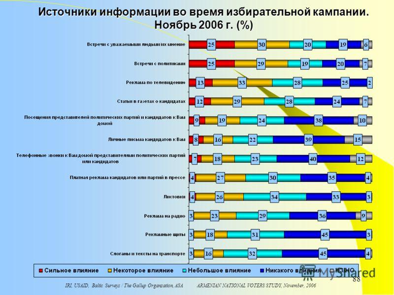 IRI, USAID, Baltic Surveys / The Gallup Organzation, ASA ARMENIAN NATIONAL VOTERS STUDY, November, 2006 88 Источники информации во время избирательной кампании. Ноябрь 2006 г. (%)