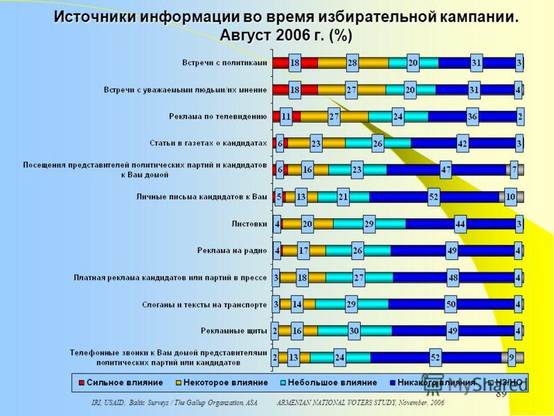 IRI, USAID, Baltic Surveys / The Gallup Organzation, ASA ARMENIAN NATIONAL VOTERS STUDY, November, 2006 89 Источники информации во время избирательной кампании. Aвгуст 2006 г. (%)