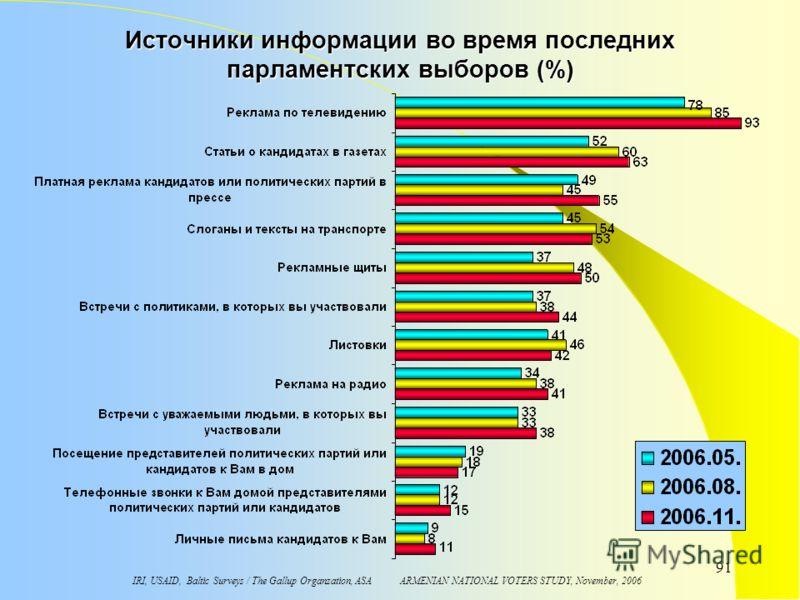 IRI, USAID, Baltic Surveys / The Gallup Organzation, ASA ARMENIAN NATIONAL VOTERS STUDY, November, 2006 91 Источники информации во время последних парламентских выборов (%)