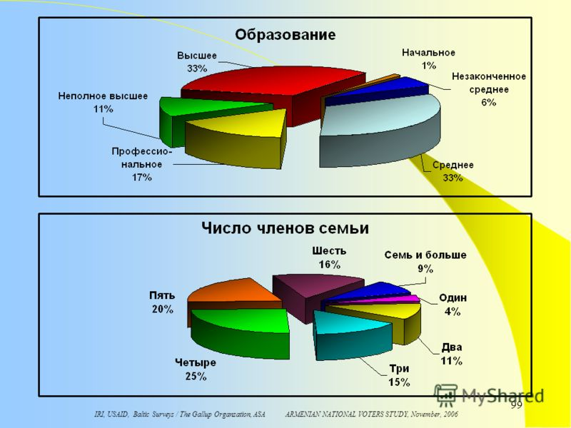 IRI, USAID, Baltic Surveys / The Gallup Organzation, ASA ARMENIAN NATIONAL VOTERS STUDY, November, 2006 99
