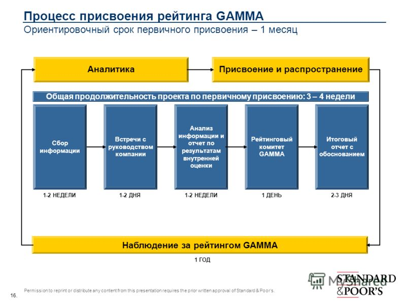 16. Permission to reprint or distribute any content from this presentation requires the prior written approval of Standard & Poors. Аналитика Наблюдение за рейтингом GAMMA Сбор информации Встречи с руководством компании Присвоение и распространение А
