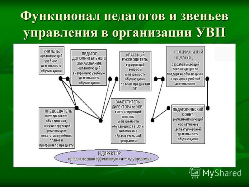 Функционал педагогов и звеньев управления в организации УВП