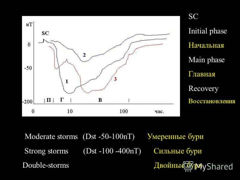 tModerate storms (Dst -50-100nT) Умеренные бури Strong storms (Dst -100 -400nT) Сильные бури Double-storms Двойные бури SC Initial phase Начальная Main phase Главная Recovery Восстановления