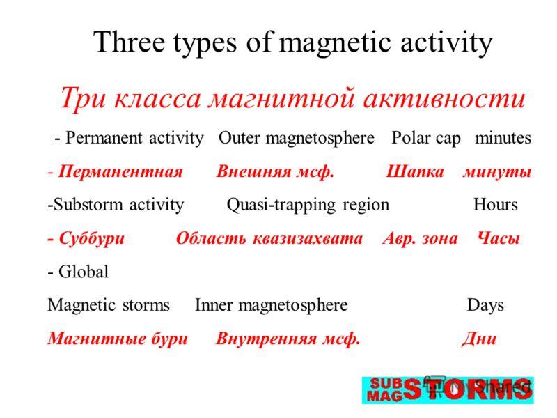 Three types of magnetic activity Три класса магнитной активности - Permanent activity Outer magnetosphere Polar cap minutes - Перманентная Внешняя мсф. Шапка минуты -Substorm activity Quasi-trapping region Hours - Суббури Область квазизахвата Авр. зо