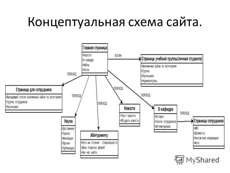 Концептуальная схема сайта.