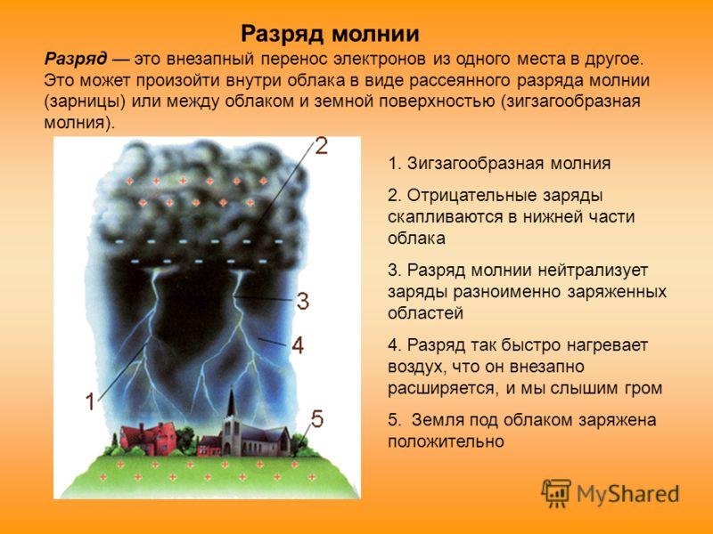 1. Зигзагообразная молния 2. Отрицательные заряды скапливаются в нижней части облака 3. Разряд молнии нейтрализует заряды разноименно заряженных областей 4. Разряд так быстро нагревает воздух, что он внезапно расширяется, и мы слышим гром 5. Земля по