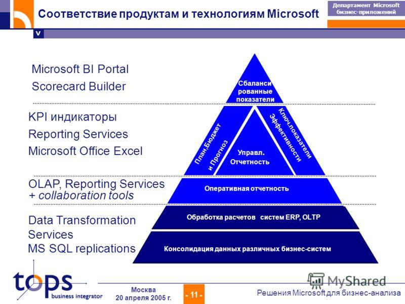 > Департамент Microsoft бизнес-приложений - 11 - Решения Microsoft для бизнес-анализа Москва 20 апреля 2005 г. Оперативная отчетность Управл. Отчетность План,Бюджет и Прогноз Ключ.показатели Эффективности Сбаланси рованные показатели Консолидация дан