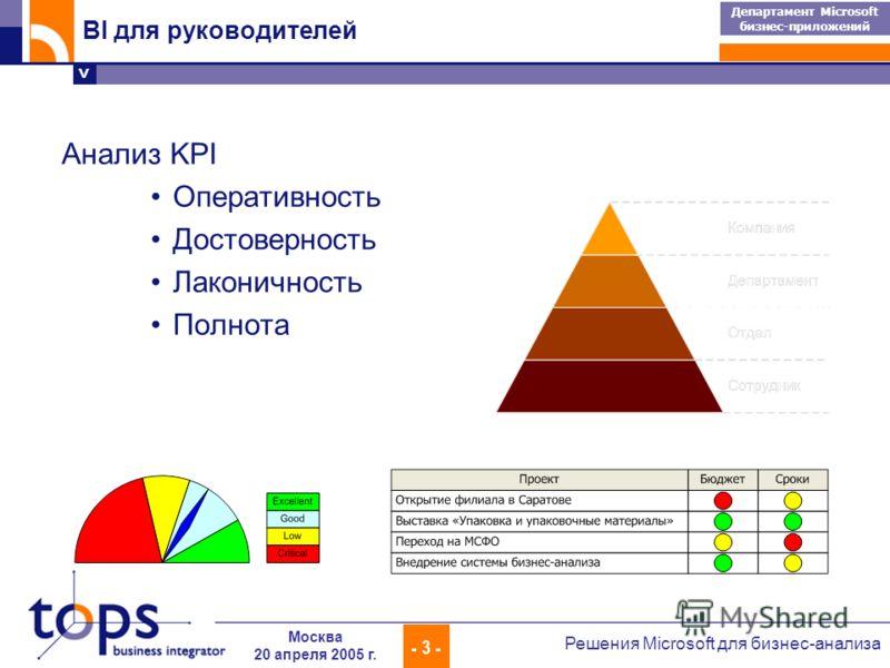 > Департамент Microsoft бизнес-приложений - 3 - Решения Microsoft для бизнес-анализа Москва 20 апреля 2005 г. BI для руководителей Анализ KPI Оперативность Достоверность Лаконичность Полнота