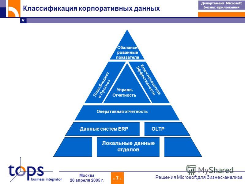 > Департамент Microsoft бизнес-приложений - 7 - Решения Microsoft для бизнес-анализа Москва 20 апреля 2005 г. Оперативная отчетность Управл. Отчетность План,Бюджет и Прогноз Ключ.показатели Эффективности Сбаланси рованные показатели Данные систем ERP