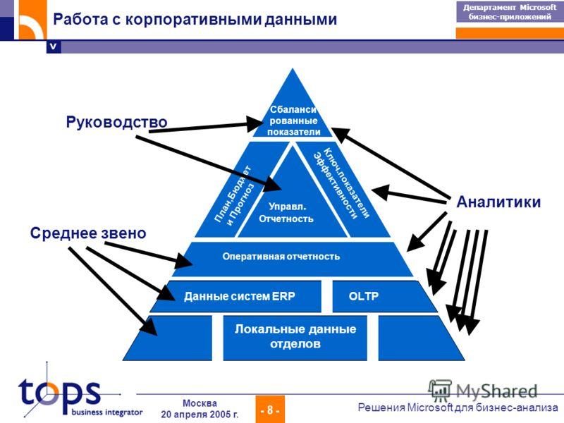 > Департамент Microsoft бизнес-приложений - 8 - Решения Microsoft для бизнес-анализа Москва 20 апреля 2005 г. Оперативная отчетность Управл. Отчетность План,Бюджет и Прогноз Ключ.показатели Эффективности Сбаланси рованные показатели Данные систем ERP