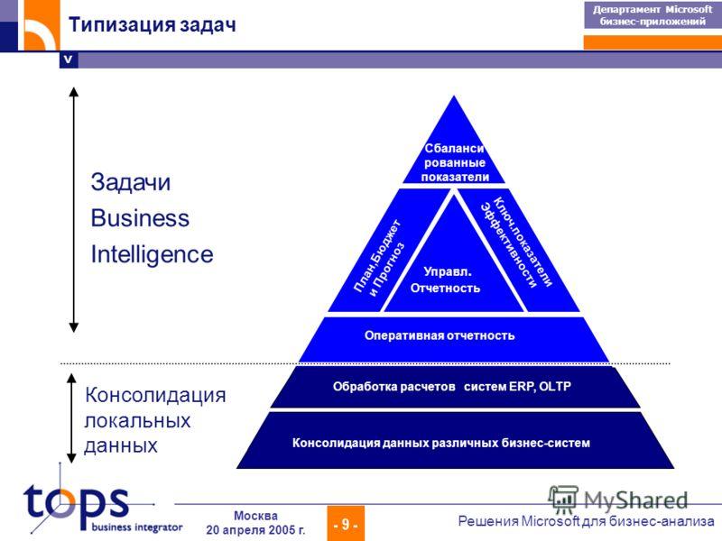 > Департамент Microsoft бизнес-приложений - 9 - Решения Microsoft для бизнес-анализа Москва 20 апреля 2005 г. Оперативная отчетность Управл. Отчетность План,Бюджет и Прогноз Ключ.показатели Эффективности Сбаланси рованные показатели Задачи Business I