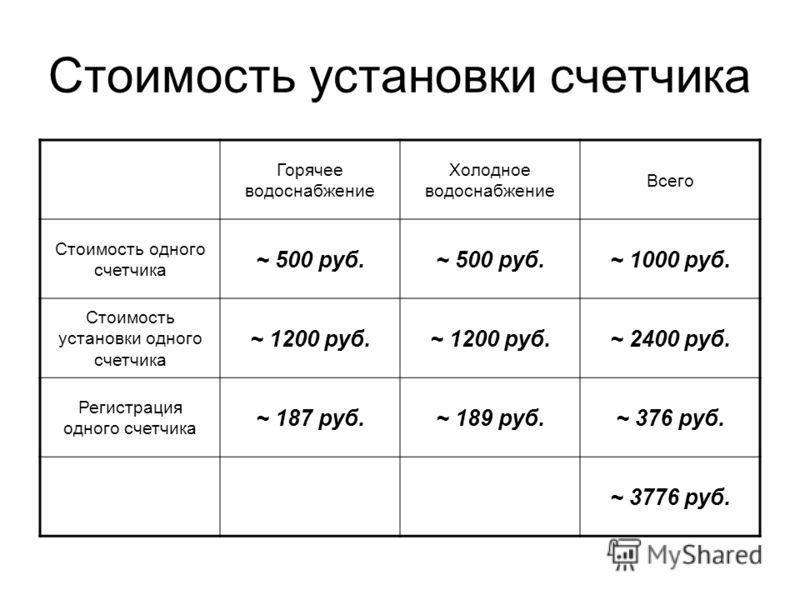 Стоимость установки счетчика Горячее водоснабжение Холодное водоснабжение Всего Стоимость одного счетчика ~ 500 руб. ~ 1000 руб. Стоимость установки одного счетчика ~ 1200 руб. ~ 2400 руб. Регистрация одного счетчика ~ 187 руб.~ 189 руб.~ 376 руб. ~