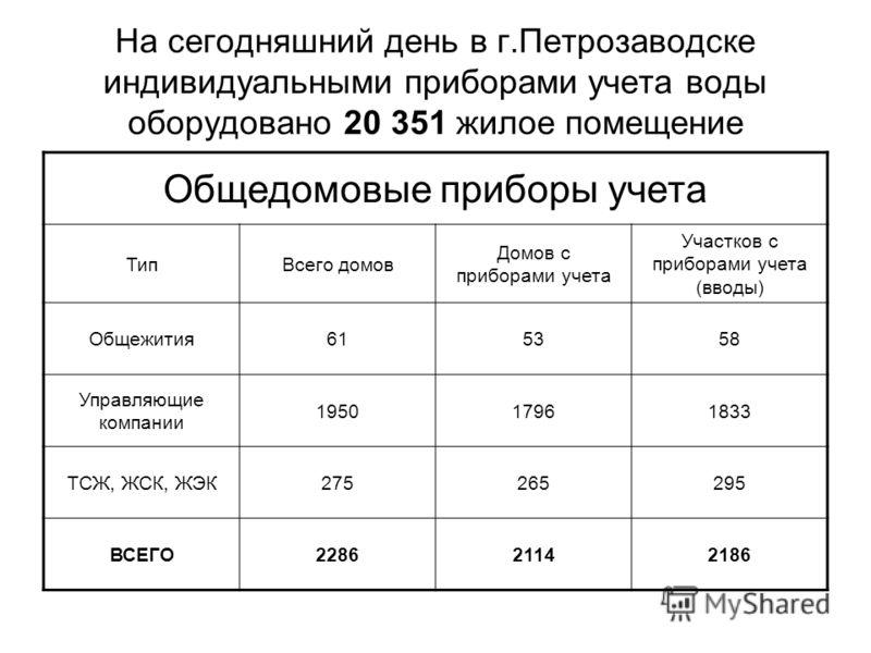 На сегодняшний день в г.Петрозаводске индивидуальными приборами учета воды оборудовано 20 351 жилое помещение Общедомовые приборы учета ТипВсего домов Домов с приборами учета Участков с приборами учета (вводы) Общежития615358 Управляющие компании 195