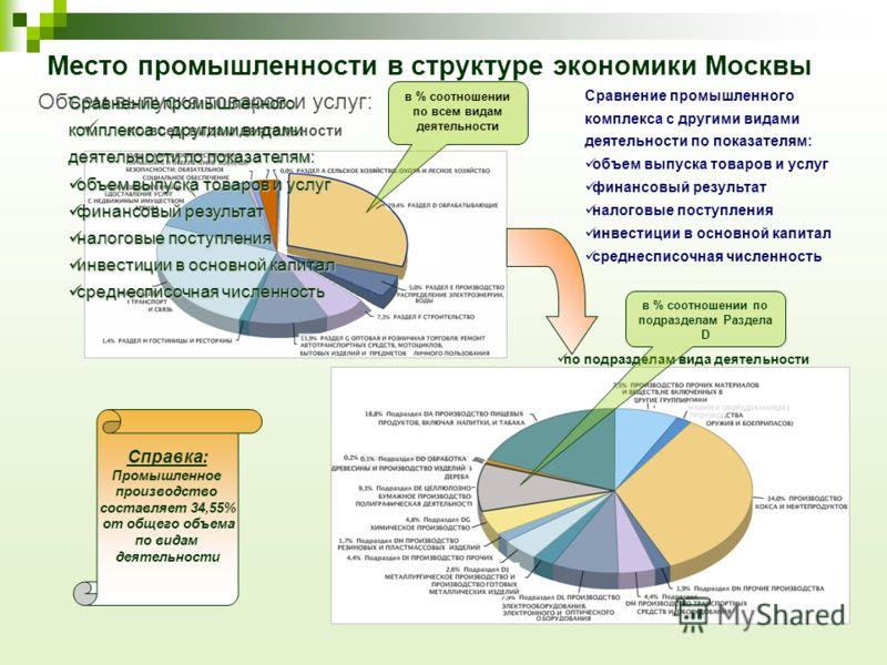 Место промышленности в структуре экономики Москвы Справка: Промышленное производство составляет 34,55% от общего объема по видам деятельности Объем выпуска товаров и услуг: по всем видам деятельности в % соотношении по всем видам деятельности Сравнен