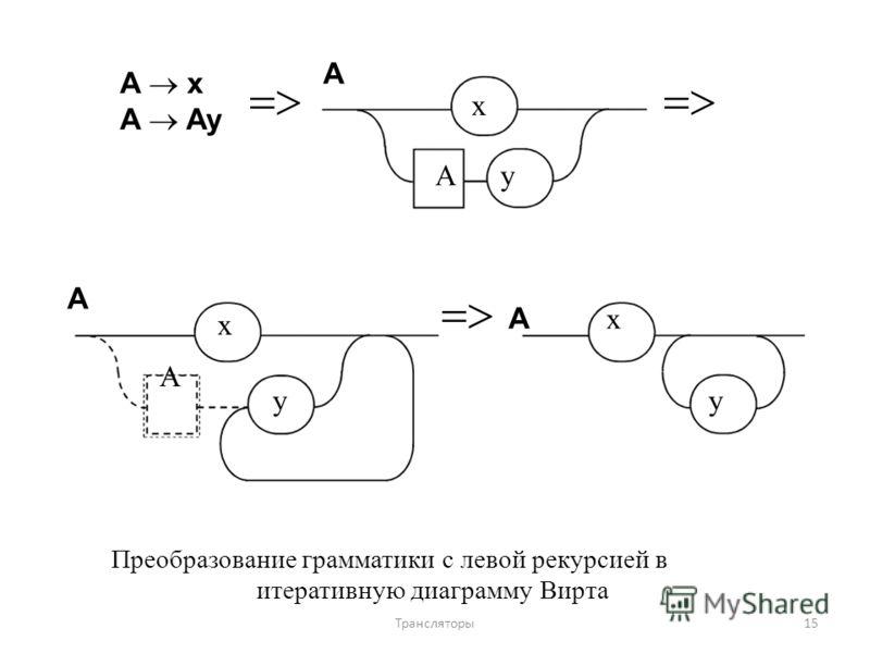 A x A Ay A xAxA A x A y A x y Преобразование грамматики с левой рекурсией в итеративную диаграмму Вирта 15Трансляторы