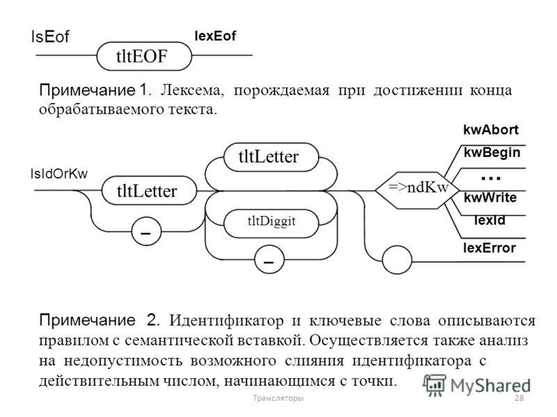 IsEof lexEof tltEOF Примечание1. Лексема, порождаемая при достижении конца обрабатываемого текста. kwAbort IsIdOrKw tltLetter _ =>ndKw tltDiggit _ kwBegin … kwWrite lexId lexError Примечание 2. Идентификатор и ключевые слова описываются правилом с се