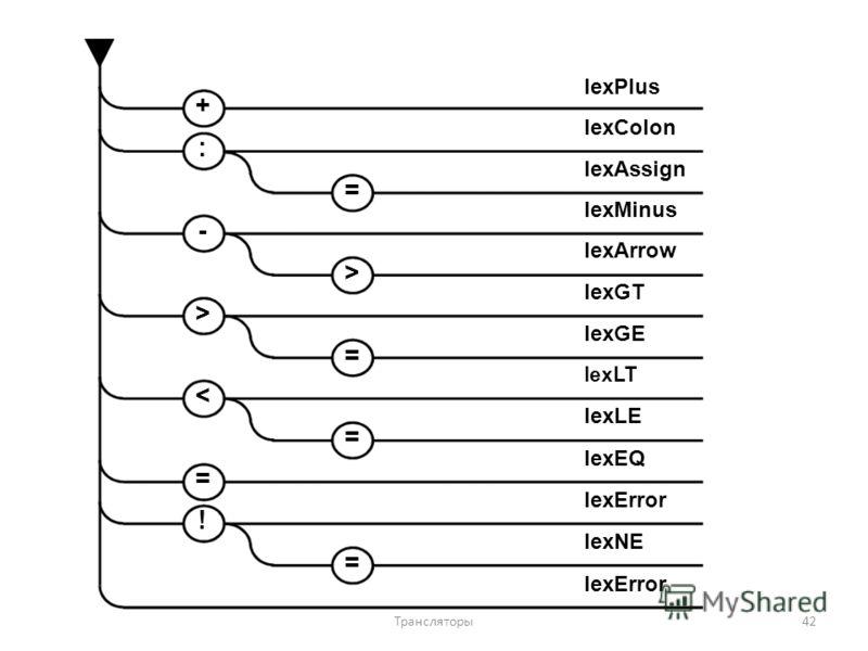 lexPlus + lexColon : lexAssign = lexMinus - lexArrow > lexGT > lexGE = lexLT < lexLE = lexEQ = lexError ! lexNE = lexError 42Трансляторы