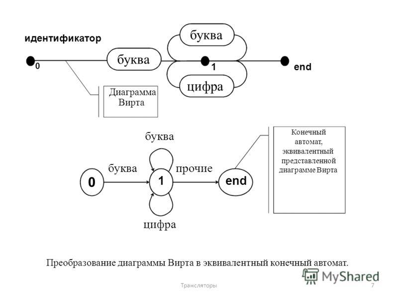 идентификатор 0 0 буква Диаграмма Вирта буква 1 цифра буква 1 цифра прочие end Конечный автомат, эквивалентный представленной диаграмме Вирта Преобразование диаграммы Вирта в эквивалентный конечный автомат. 7Трансляторы