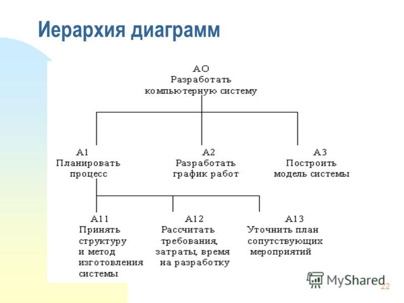 22 Иерархия диаграмм