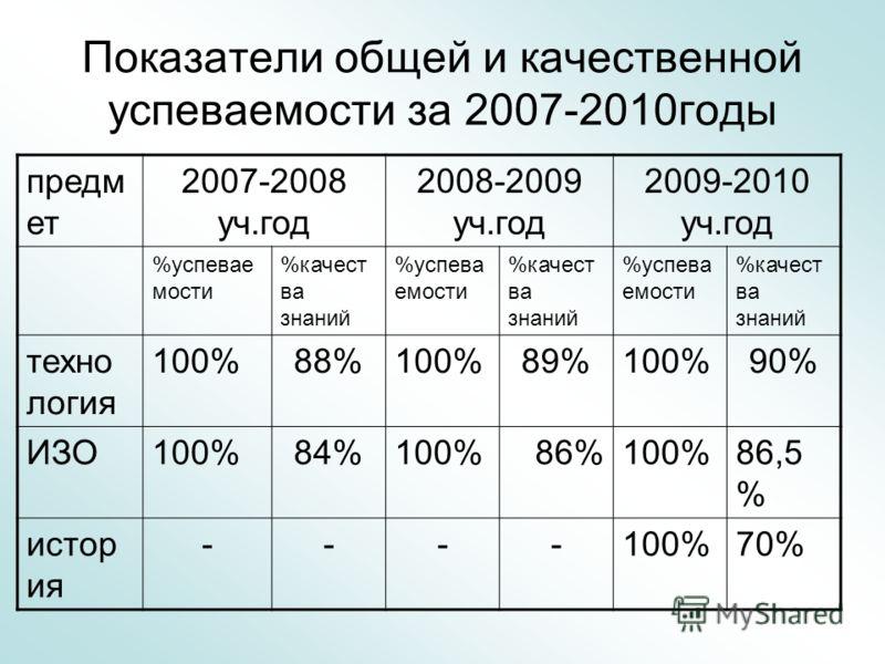 Показатели общей и качественной успеваемости за 2007-2010годы предм ет 2007-2008 уч.год 2008-2009 уч.год 2009-2010 уч.год %успевае мости %качест ва знаний %успева емости %качест ва знаний %успева емости %качест ва знаний техно логия 100%88%100%89%100