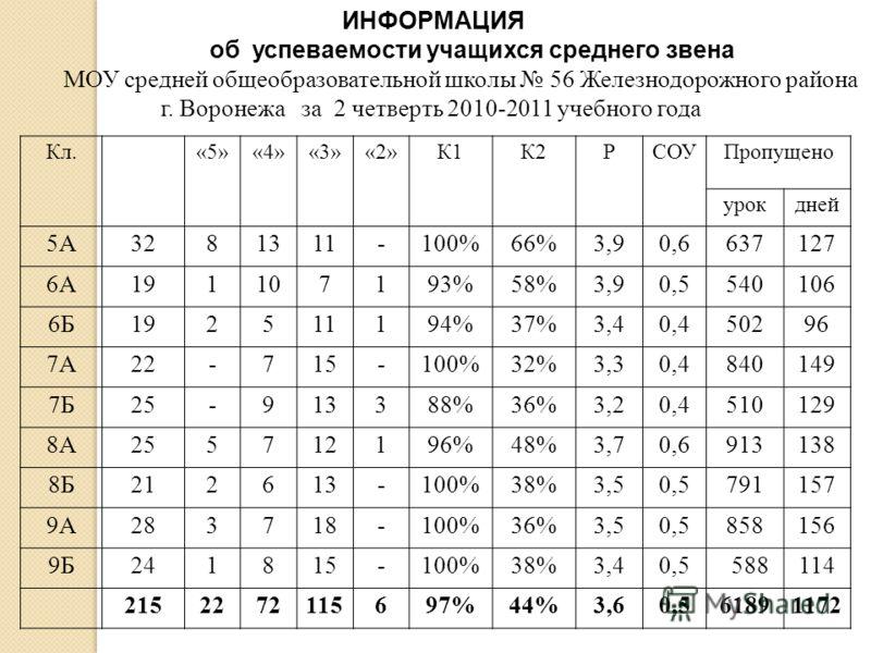 ИНФОРМАЦИЯ об успеваемости учащихся среднего звена МОУ средней общеобразовательной школы 56 Железнодорожного района г. Воронежа за 2 четверть 2010-2011 учебного года Кл. «5»«4»«3»«2»К1К2РСОУПропущено урокдней 5А3281311-100%66%3,90,6637127 6А191107193