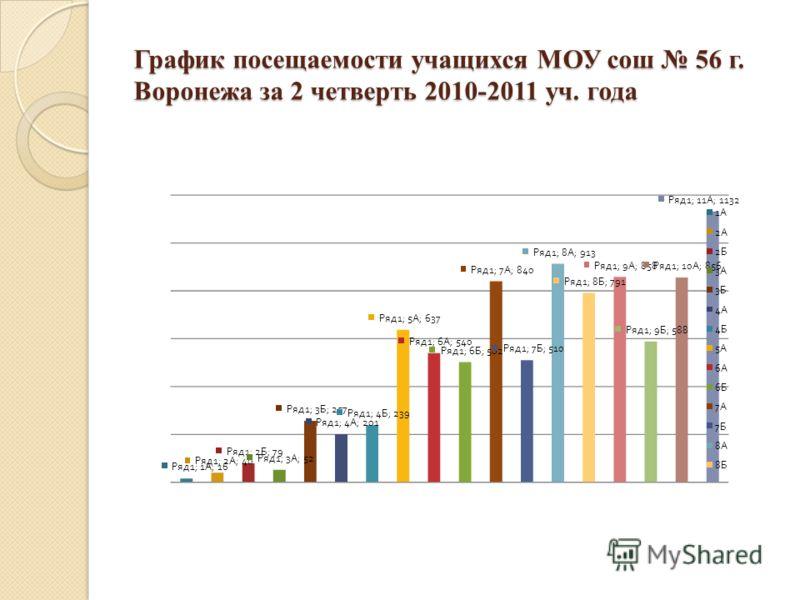 График посещаемости учащихся МОУ сош 56 г. Воронежа за 2 четверть 2010-2011 уч. года
