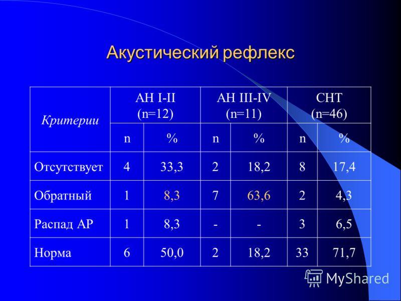 Акустический рефлекс Критерии AH I-II (n=12) AH III-IV (n=11) CHT (n=46) n%n%n% Отсутствует433,3218,2817,4 Обратный18,3763,624,3 Распад АР18,3--36,5 Норма650,0218,23371,7