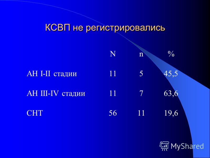 КСВП не регистрировались Nn% АН I-II стадии11545,5 АН III-IV стадии11763,6 СНТ56561119,6