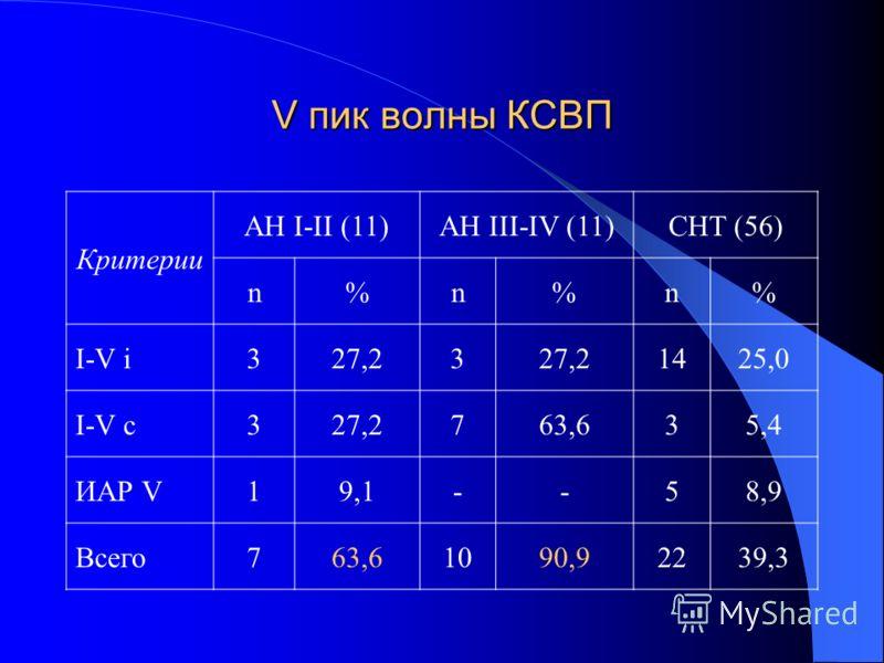 V пик волны КСВП Критерии АН I-II (11)AH III-IV (11)CHT (56) n%n%n% I-V i327,23 1425,0 I-V c327,2763,635,45,4 ИАР V19,19,1--58,9 Всего763,61090,92239,3