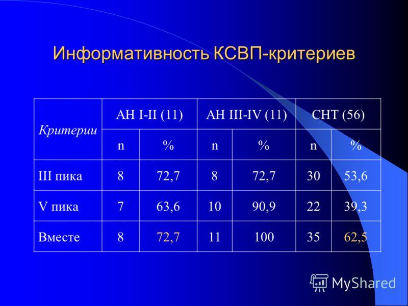 Информативность КСВП-критериев Критерии АН I-II (11)AH III-IV (11)CHT (56) n%n%n% III пика872,78 3053,6 V пика763,61090,92239,3 Вместе872,7111003562,5
