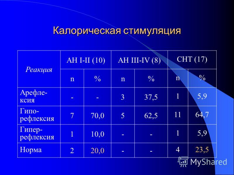 Калорическая стимуляция Реакция АН I-II (10)AH III-IV (8) CHT (17) n%n% n% Арефле- ксия --337,5 15,9 Гипо- рефлексия 770,0562,5 1164,7 Гипер- рефлексия 110,0-- 15,9 Норма 220,0-- 423,5