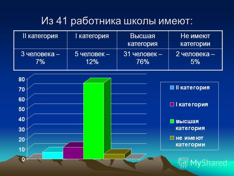 Из 41 работника школы имеют: II категорияI категорияВысшая категория Не имеют категории 3 человека – 7% 5 человек – 12% 31 человек – 76% 2 человека – 5%