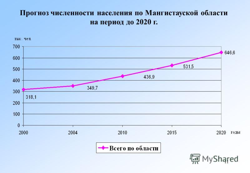 11 Прогноз численности населения по Мангистауской области на период до 2020 г.