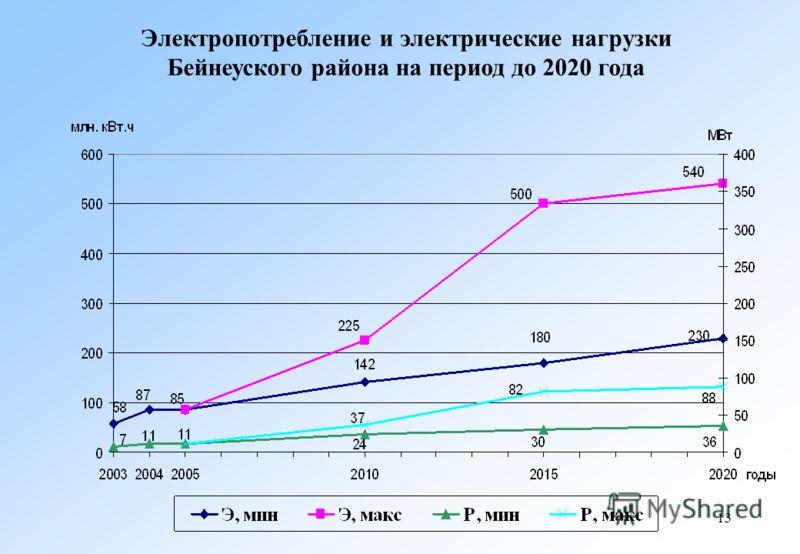 13 Электропотребление и электрические нагрузки Бейнеуского района на период до 2020 года