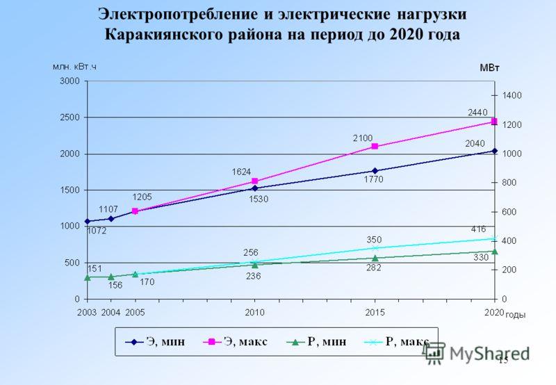 15 Электропотребление и электрические нагрузки Каракиянского района на период до 2020 года