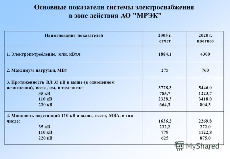 6 Наименование показателей2005 г. отчет 2020 г. прогноз 1. Электропотребление, млн. кВт.ч1884,14300 2. Максимум нагрузки, МВт275760 3. Протяженность ВЛ 35 кВ и выше (в одноцепном исчислении), всего, км, в том числе: 35 кВ 110 кВ 220 кВ 3778,3 785,7 2