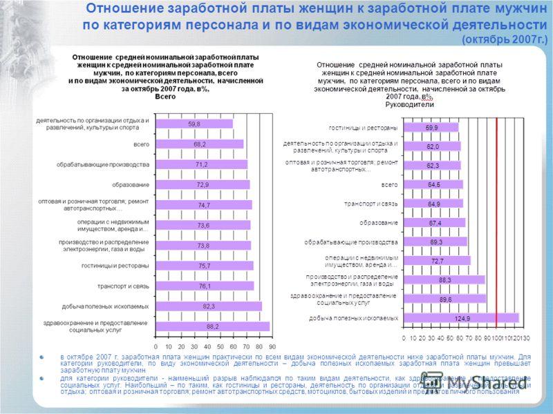 Отношение заработной платы женщин к заработной плате мужчин по категориям персонала и по видам экономической деятельности (октябрь 2007г.) в октябре 2007 г. заработная плата женщин практически по всем видам экономической деятельности ниже заработной
