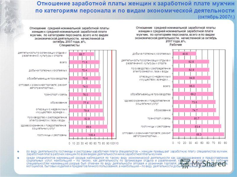 Отношение заработной платы женщин к заработной плате мужчин по категориям персонала и по видам экономической деятельности (октябрь 2007г.) по виду деятельности гостиницы и рестораны заработная плата специалистов – женщин превышает заработную плату сп
