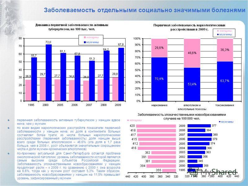 Заболеваемость отдельными социально значимыми болезнями первичная заболеваемость активным туберкулезом у женщин вдвое ниже, чем у мужчин по всем видам наркологических расстройств показатели первичной заболеваемости у женщин ниже; их доля в контингент