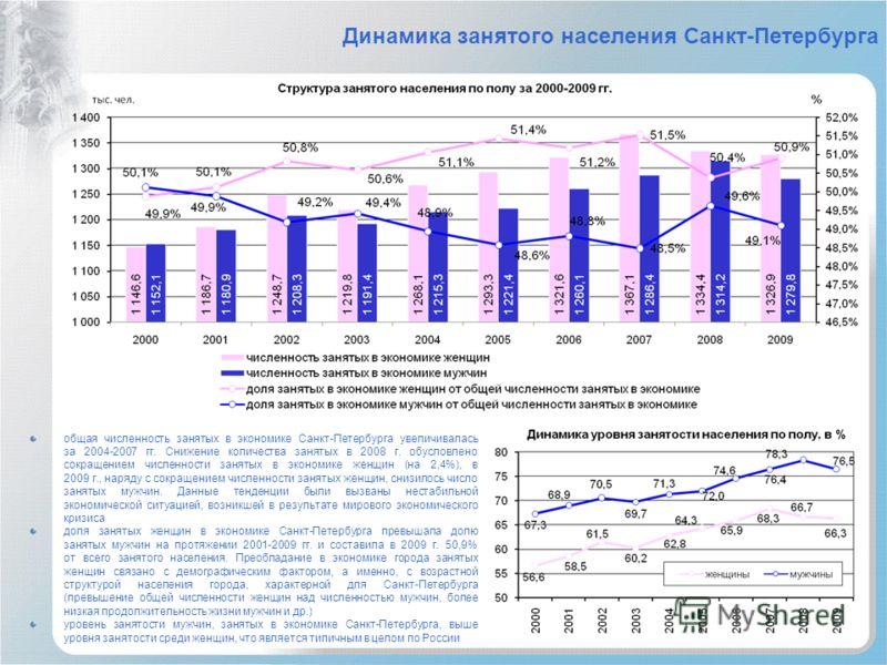 Динамика занятого населения Санкт-Петербурга общая численность занятых в экономике Санкт-Петербурга увеличивалась за 2004-2007 гг. Снижение количества занятых в 2008 г. обусловлено сокращением численности занятых в экономике женщин (на 2,4%), в 2009