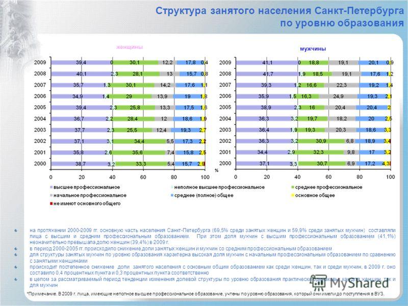 Структура занятого населения Санкт-Петербурга по уровню образования женщины мужчины на протяжении 2000-2009 гг. основную часть населения Санкт-Петербурга (69,5% среди занятых женщин и 59,9% среди занятых мужчин) составляли лица с высшим и средним про