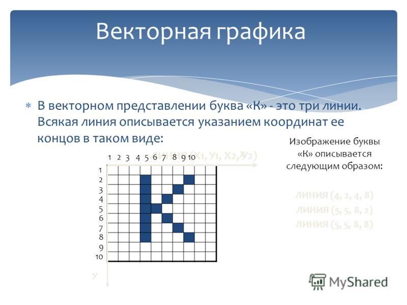 В векторном представлении буква «К» - это три линии. Всякая линия описывается указанием координат ее концов в таком виде: ЛИНИЯ (Х1, У1, Х2, У2) Векторная графика Изображение буквы «К» описывается следующим образом: ЛИНИЯ (4, 2, 4, 8) ЛИНИЯ (5, 5, 8,