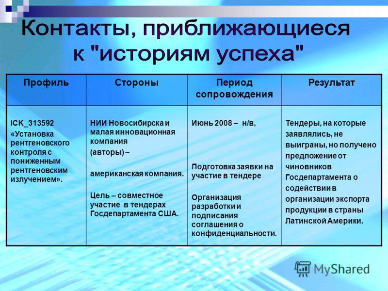 ПрофильСтороныПериод сопровождения Результат ICK_313592 «Установка рентгеновского контроля с пониженным рентгеновским излучением». НИИ Новосибирска и малая инновационная компания (авторы) – американская компания. Цель – совместное участие в тендерах