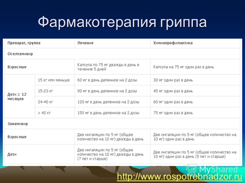 Фармакотерапия гриппа http://www.rospotrebnadzor.ru