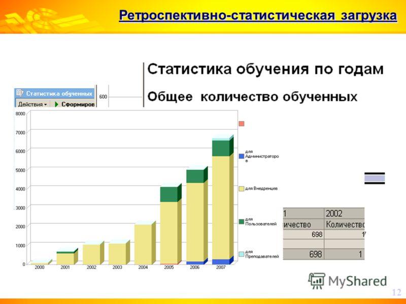 Ретроспективно-статистическая загрузка 12